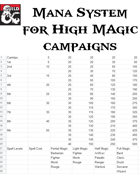 High Magic Mana System