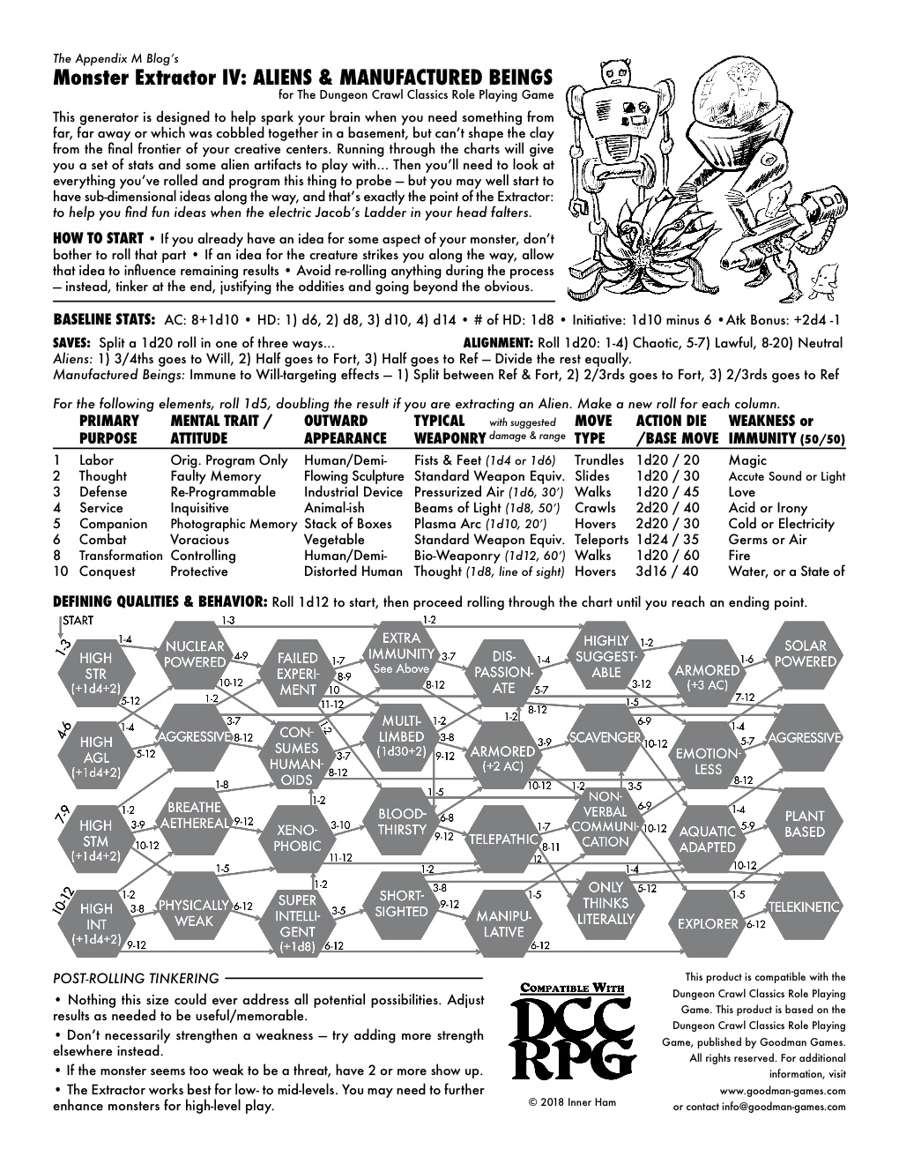 Monster Extractor IV - Aliens & Manufactured Beings, for DCC (Dungeon Crawl Classics RPG) — INNER HAM