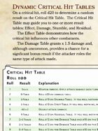 Dynamic Critical Hit Tables