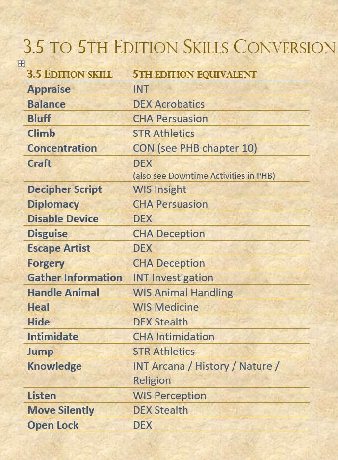 3 5 to 5th Edition Skills Conversion - Dungeon Masters Guild