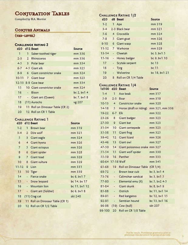 Conjuration Tables - Dungeon Masters Guild | Dungeon Masters Guild